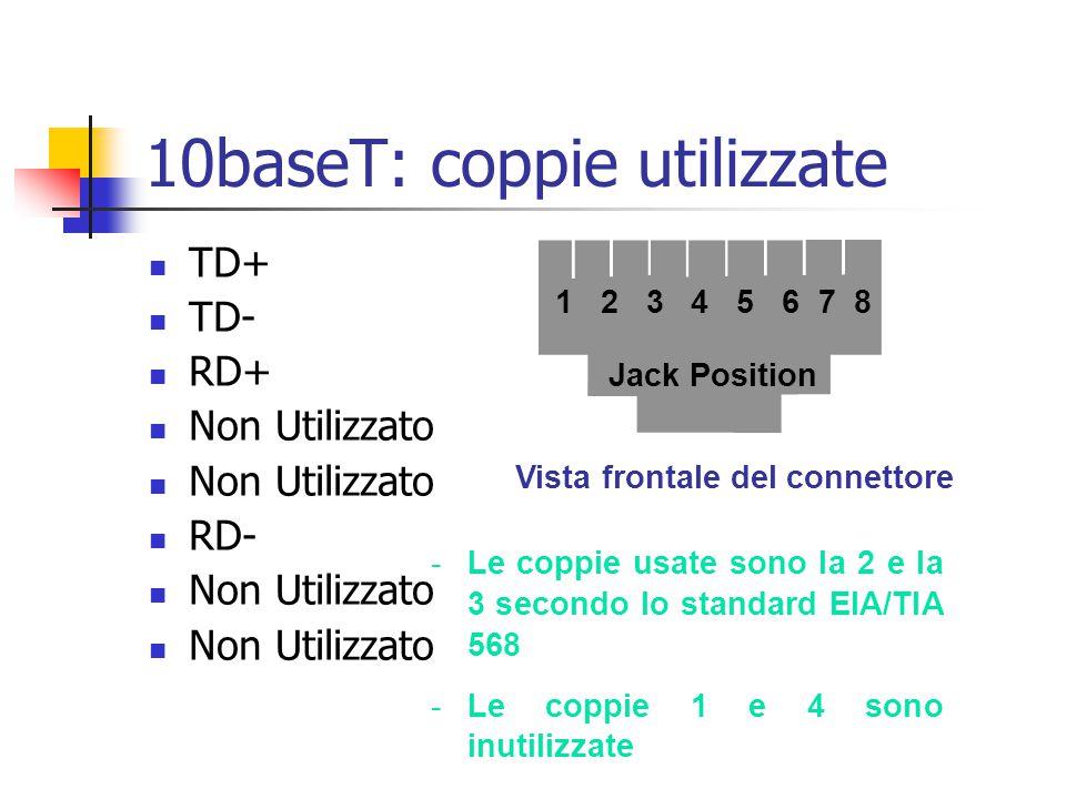 10baseT: coppie utilizzate Vista frontale del connettore TD+ TD- RD+ Non Utilizzato RD- Non Utilizzato -Le coppie usate sono la 2 e la 3 secondo lo st