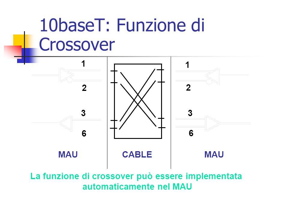 10baseT: Funzione di Crossover MAU CABLE 1 2 3 6 1 2 3 6 La funzione di crossover può essere implementata automaticamente nel MAU