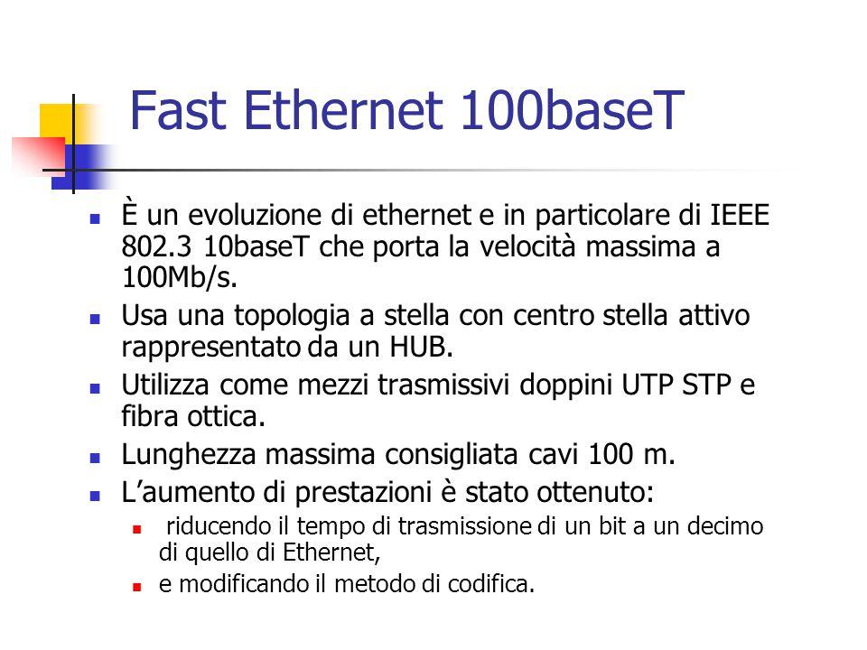 Fast Ethernet 100baseT È un evoluzione di ethernet e in particolare di IEEE 802.3 10baseT che porta la velocità massima a 100Mb/s. Usa una topologia a