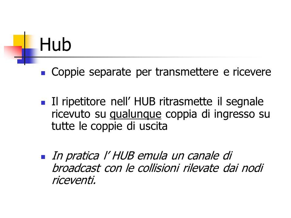 Hub Coppie separate per transmettere e ricevere Il ripetitore nell' HUB ritrasmette il segnale ricevuto su qualunque coppia di ingresso su tutte le co