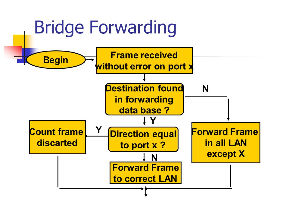 Bridge Forwarding Destination found in forwarding data base ? Direction equal to port x ? Forward Frame to correct LAN Forward Frame in all LAN except