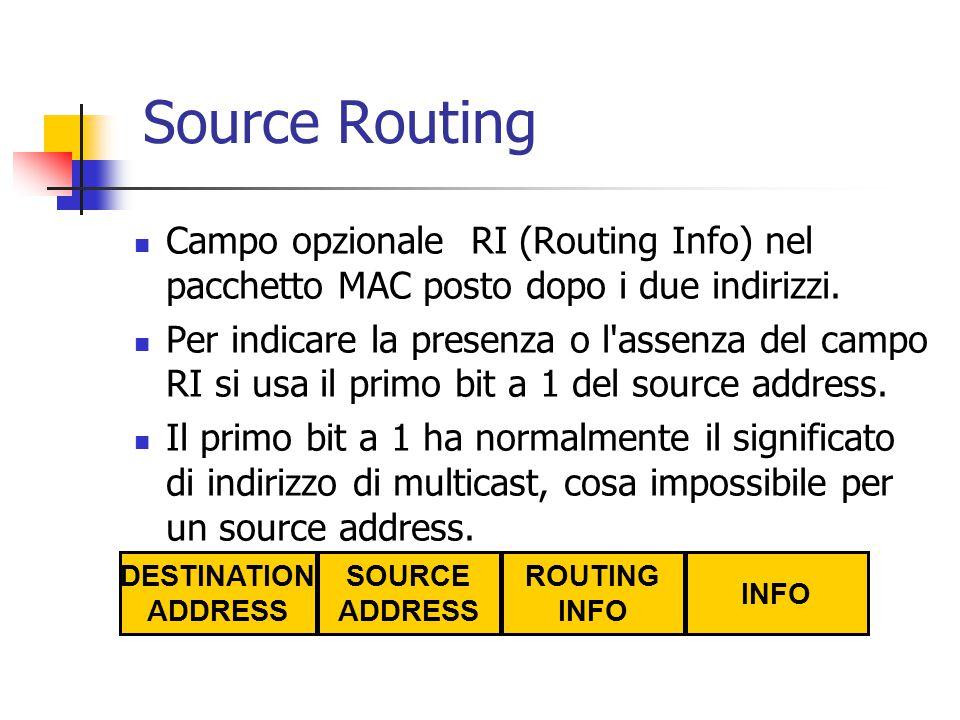 Source Routing Campo opzionale RI (Routing Info) nel pacchetto MAC posto dopo i due indirizzi. Per indicare la presenza o l'assenza del campo RI si us