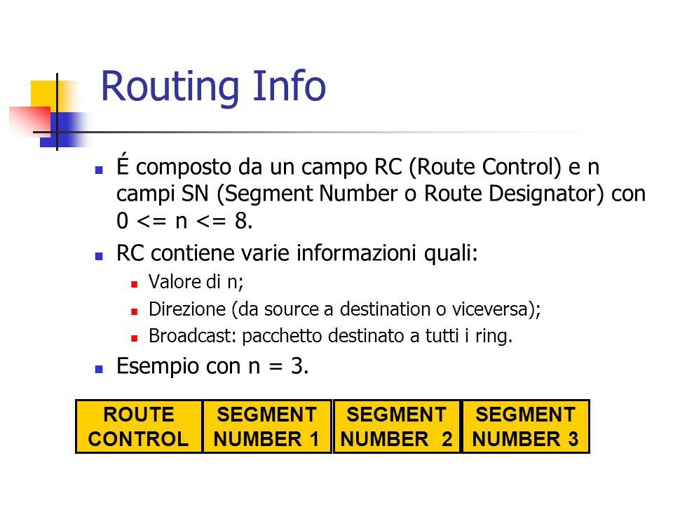 Routing Info É composto da un campo RC (Route Control) e n campi SN (Segment Number o Route Designator) con 0 <= n <= 8. RC contiene varie informazion