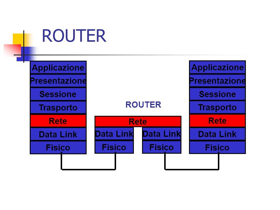 Rete Data Link Fisico ROUTER Applicazione Presentazione Sessione Trasporto Rete Data Link Fisico Data Link Fisico Applicazione Presentazione Sessione