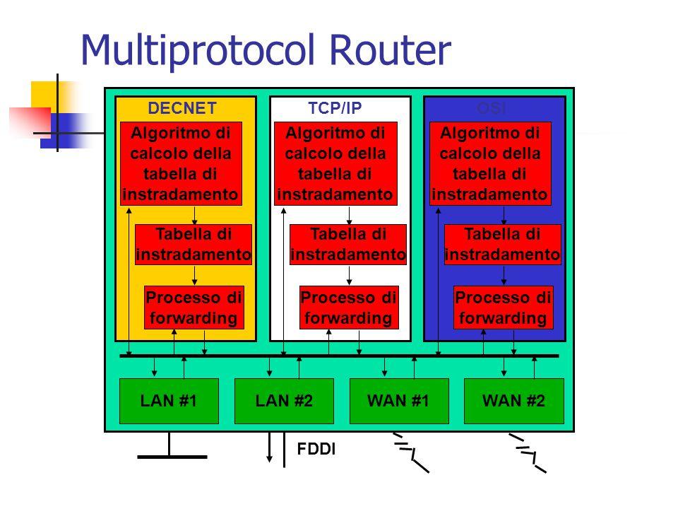 Multiprotocol Router FDDI LAN #1LAN #2WAN #1WAN #2 Algoritmo di calcolo della tabella di instradamento DECNET Processo di forwarding Tabella di instra