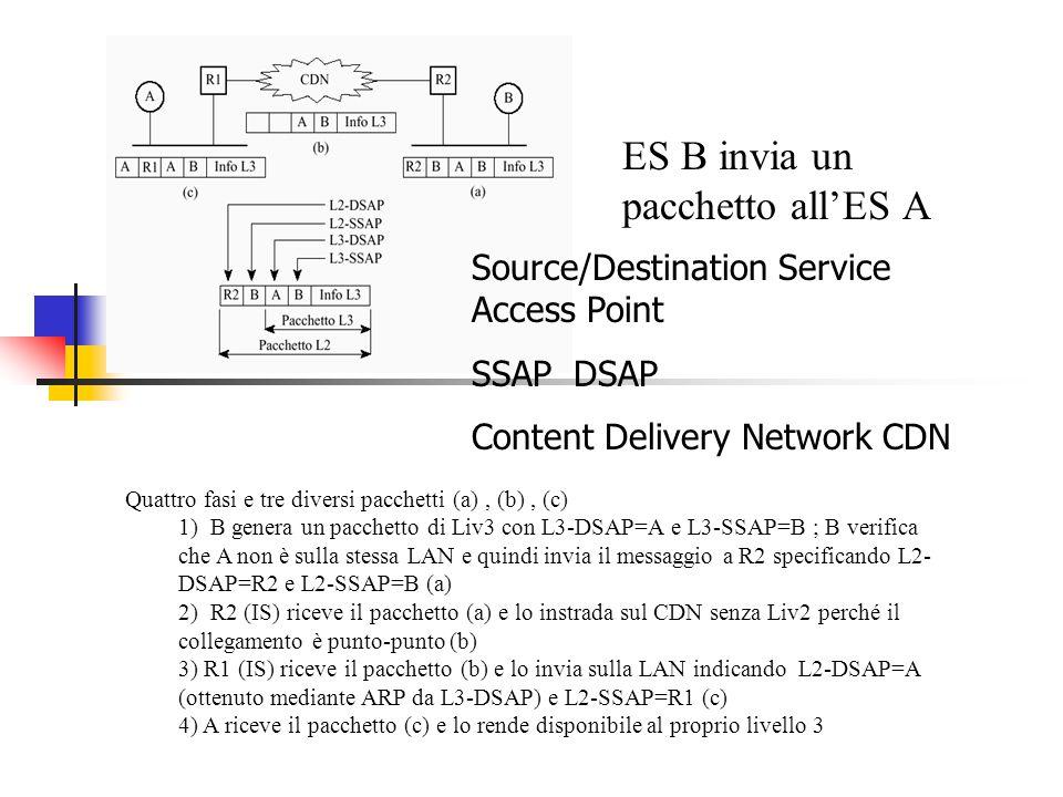 ES B invia un pacchetto all'ES A Quattro fasi e tre diversi pacchetti (a), (b), (c) 1) B genera un pacchetto di Liv3 con L3-DSAP=A e L3-SSAP=B ; B ver