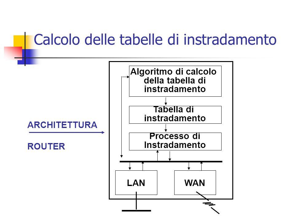 Calcolo delle tabelle di instradamento Tabella di instradamento Algoritmo di calcolo della tabella di instradamento Processo di Instradamento LANWAN A