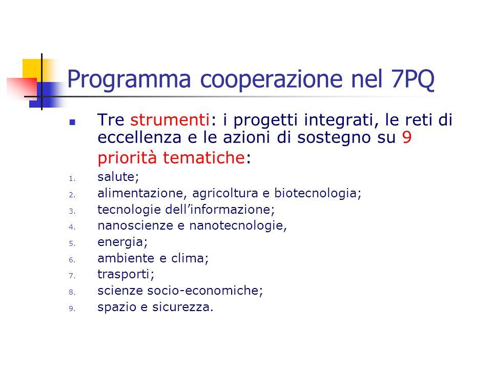 Programma cooperazione nel 7PQ Tre strumenti: i progetti integrati, le reti di eccellenza e le azioni di sostegno su 9 priorità tematiche: 1. salute;