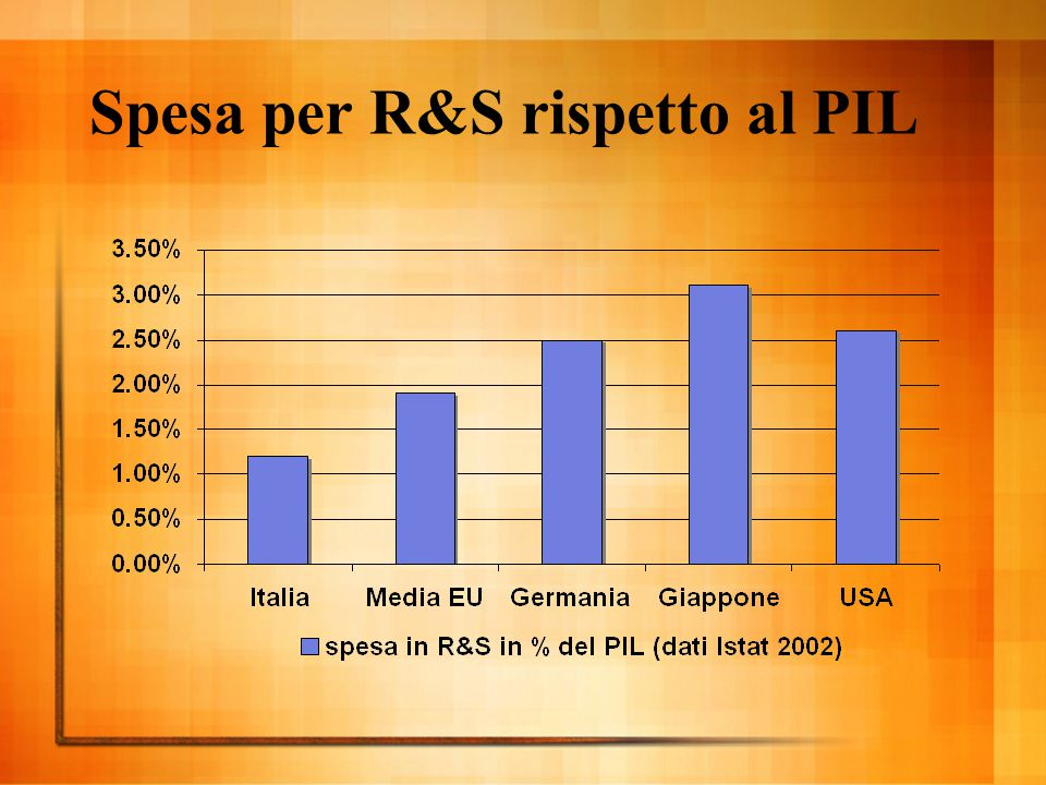 Investimento delle imprese in R&S