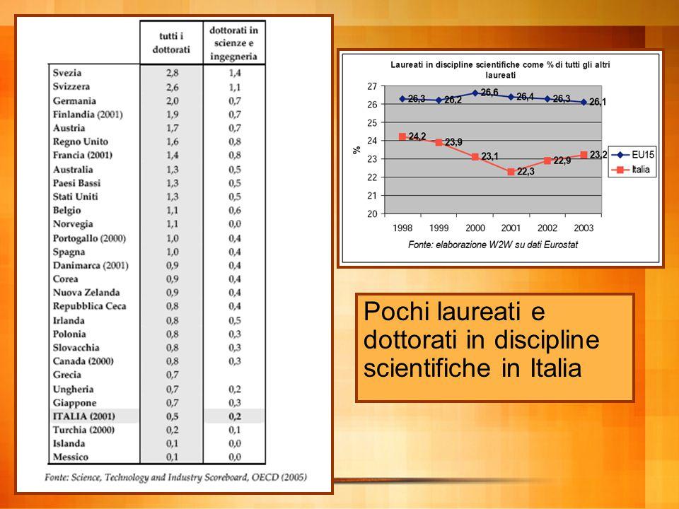 Sottoccupazione S&T + I ricercatori formati in Italia sono competitivi sul mercato internazionale - ESODO verso l'estero - Bassa potenzialità attrattiva internazionale (sia nelle imprese che nelle università)