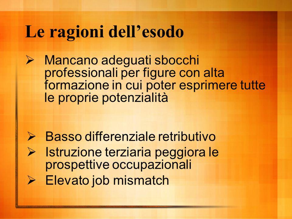 Le ragioni dell'esodo  Mancano adeguati sbocchi professionali per figure con alta formazione in cui poter esprimere tutte le proprie potenzialità  B