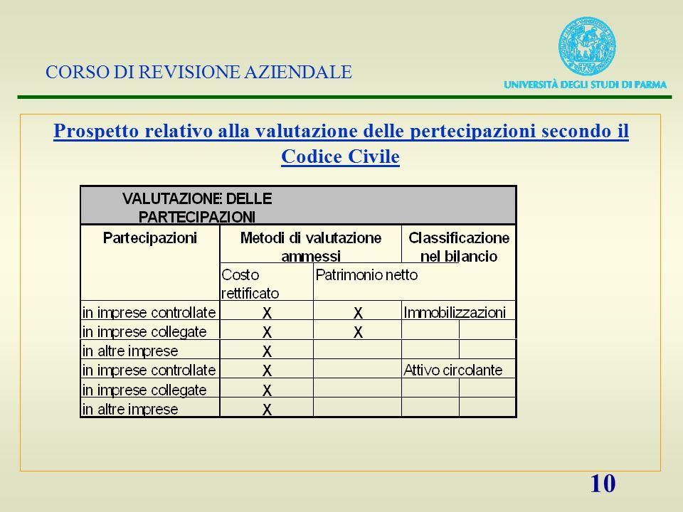 CORSO DI REVISIONE AZIENDALE 10 Prospetto relativo alla valutazione delle pertecipazioni secondo il Codice Civile