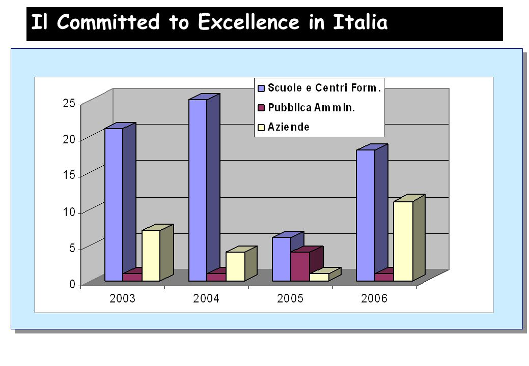 Il Committed to Excellence in Italia