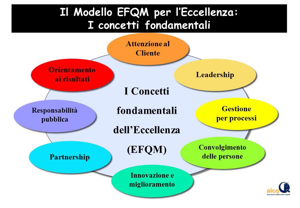 I Concetti fondamentali dell'Eccellenza (EFQM) I Concetti fondamentali dell'Eccellenza (EFQM) Orientamento ai risultati Orientamento ai risultati Attenzione al Cliente Leadership Gestione per processi Gestione per processi Convolgimento delle persone Innovazione e miglioramento Innovazione e miglioramento Partnership Responsabilità pubblica Responsabilità pubblica Il Modello EFQM per l'Eccellenza: I concetti fondamentali