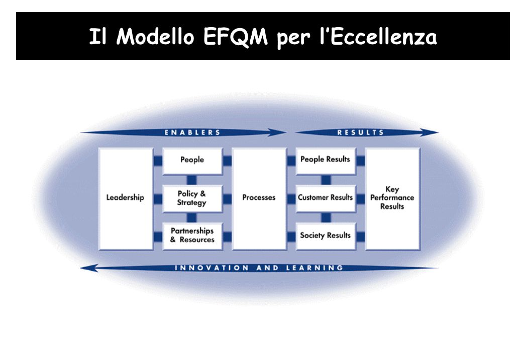 Il Modello EFQM per l'Eccellenza Leadership People Management Policy & Strategy Resources Processes People Satisfaction Customer Satisfaction Impact on society Business Results Leadership People Management Policy & Strategy Resources Processes People Satisfaction Customer Satisfaction Impact on society Business Results