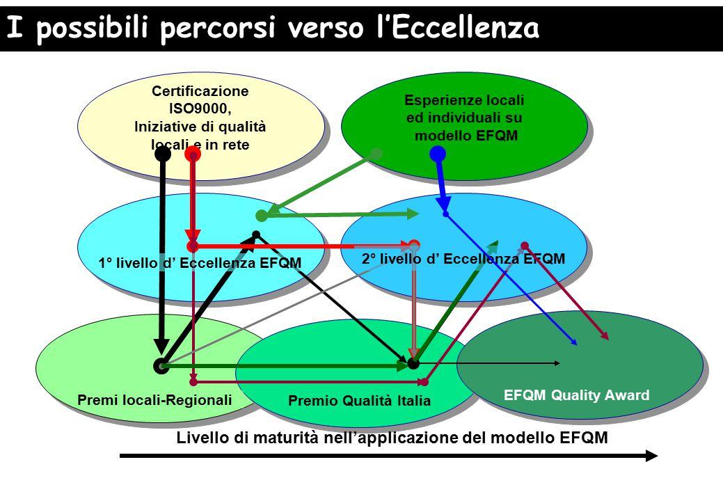 Esperienze locali ed individuali su modello EFQM Esperienze locali ed individuali su modello EFQM Certificazione ISO9000, Iniziative di qualità locali e in rete Certificazione ISO9000, Iniziative di qualità locali e in rete I possibili percorsi verso l'Eccellenza Premio Qualità Italia EFQM Quality Award Livello di maturità nell'applicazione del modello EFQM Premi locali-Regionali 1° livello d' Eccellenza EFQM 2° livello d' Eccellenza EFQM