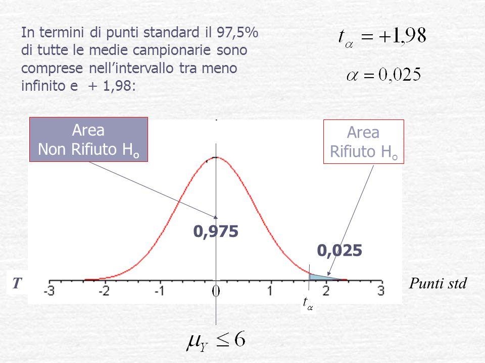 T 0,975 0,025 In termini di punti standard il 97,5% di tutte le medie campionarie sono comprese nell'intervallo tra meno infinito e + 1,98: Area Rifiu