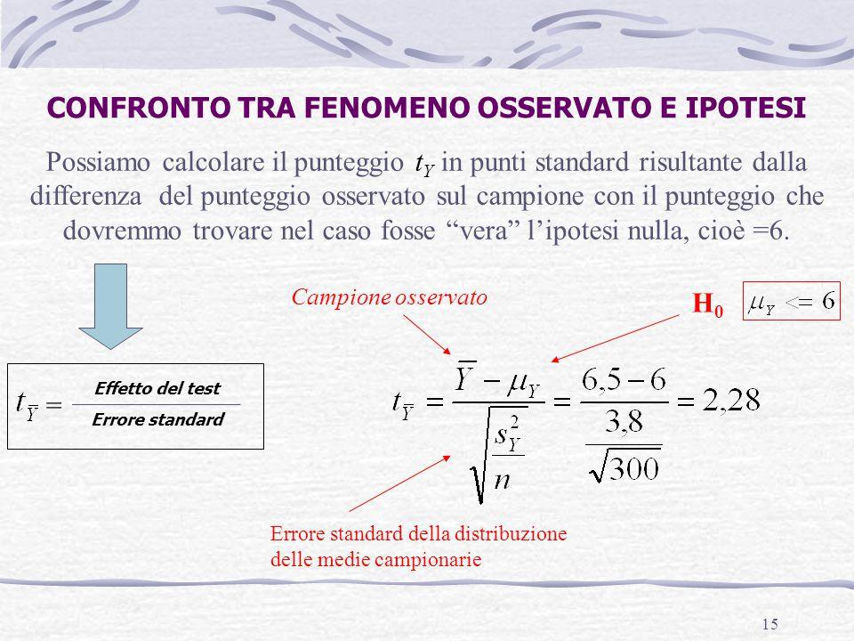 15 Possiamo calcolare il punteggio t Y in punti standard risultante dalla differenza del punteggio osservato sul campione con il punteggio che dovremm