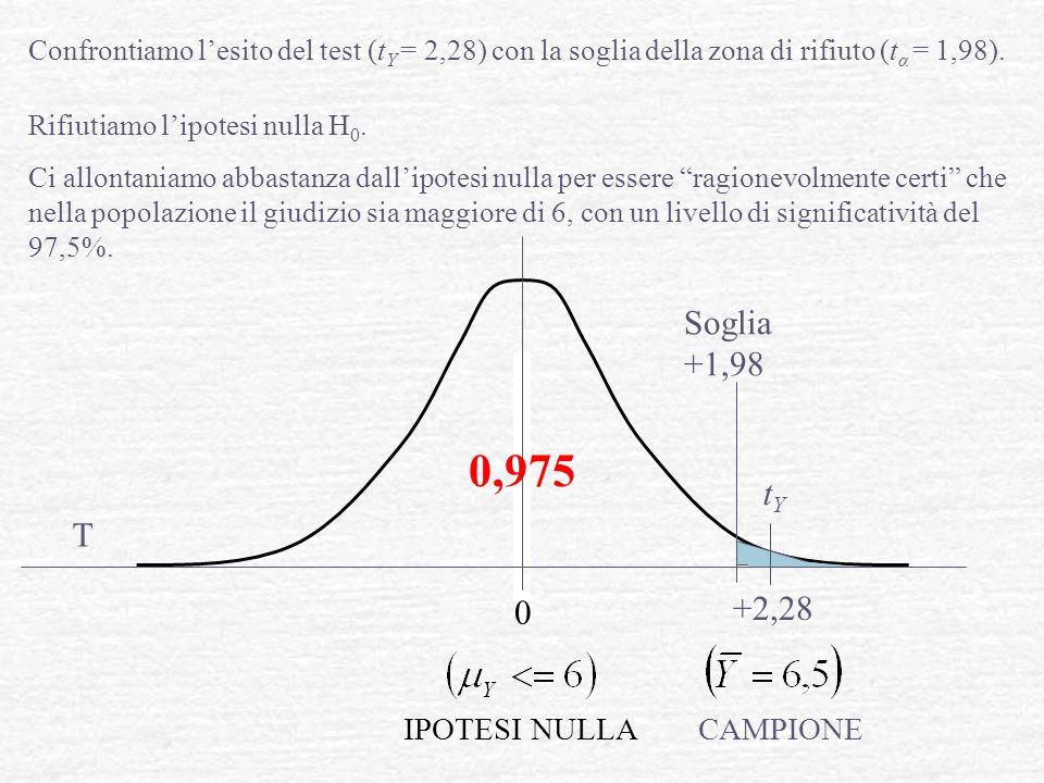 0 0,975 Confrontiamo l'esito del test (t Y = 2,28) con la soglia della zona di rifiuto (t α = 1,98). Rifiutiamo l'ipotesi nulla H 0. Ci allontaniamo a