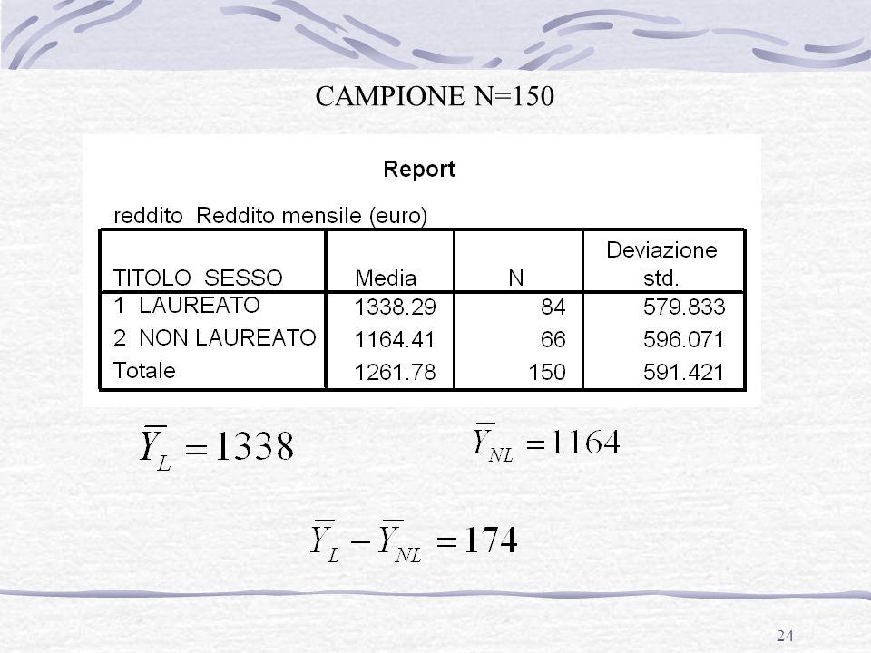 24 CAMPIONE N=150