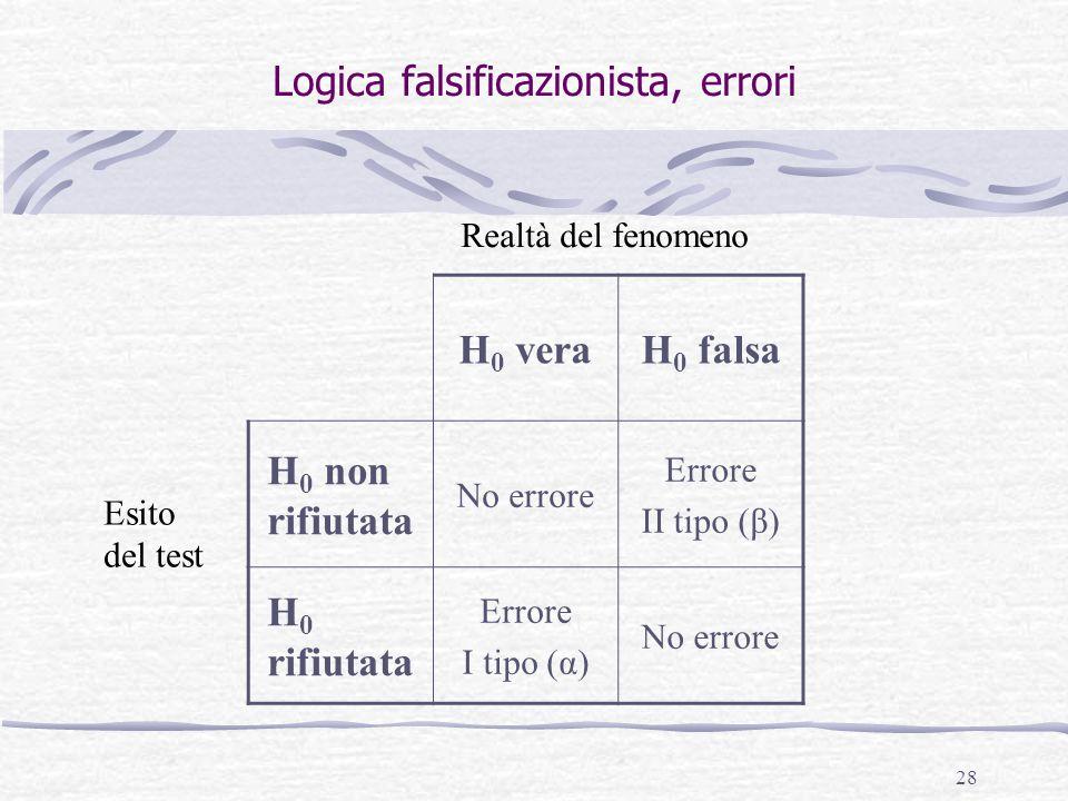 28 Logica falsificazionista, errori H 0 veraH 0 falsa H 0 non rifiutata No errore Errore II tipo (β) H 0 rifiutata Errore I tipo (α) No errore Esito d