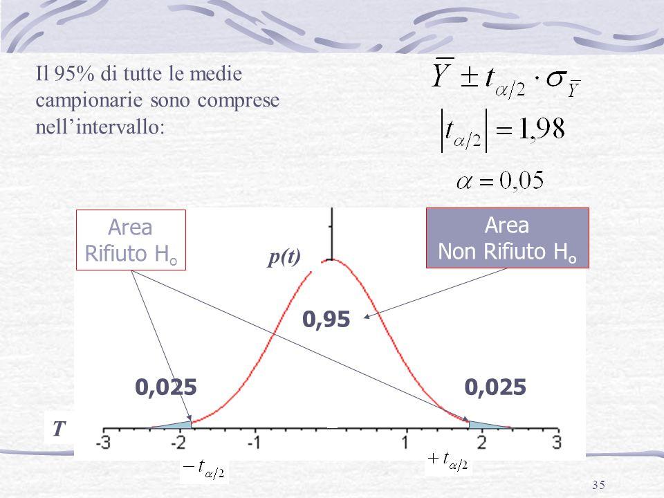 35 T 0,95 0,025 Il 95% di tutte le medie campionarie sono comprese nell'intervallo: p(t) Area Rifiuto H o Area Non Rifiuto H o