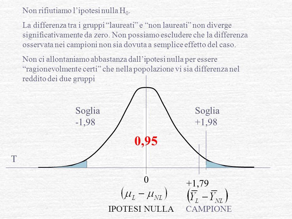 """0 0,95 Non rifiutiamo l'ipotesi nulla H 0. La differenza tra i gruppi """"laureati"""" e """"non laureati"""" non diverge significativamente da zero. Non possiamo"""
