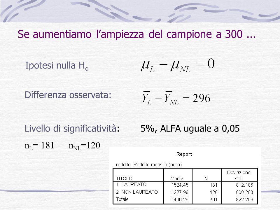 38 Ipotesi nulla H o Differenza osservata: Livello di significatività: 5%, ALFA uguale a 0,05 n L = 181 n NL =120 Se aumentiamo l'ampiezza del campion