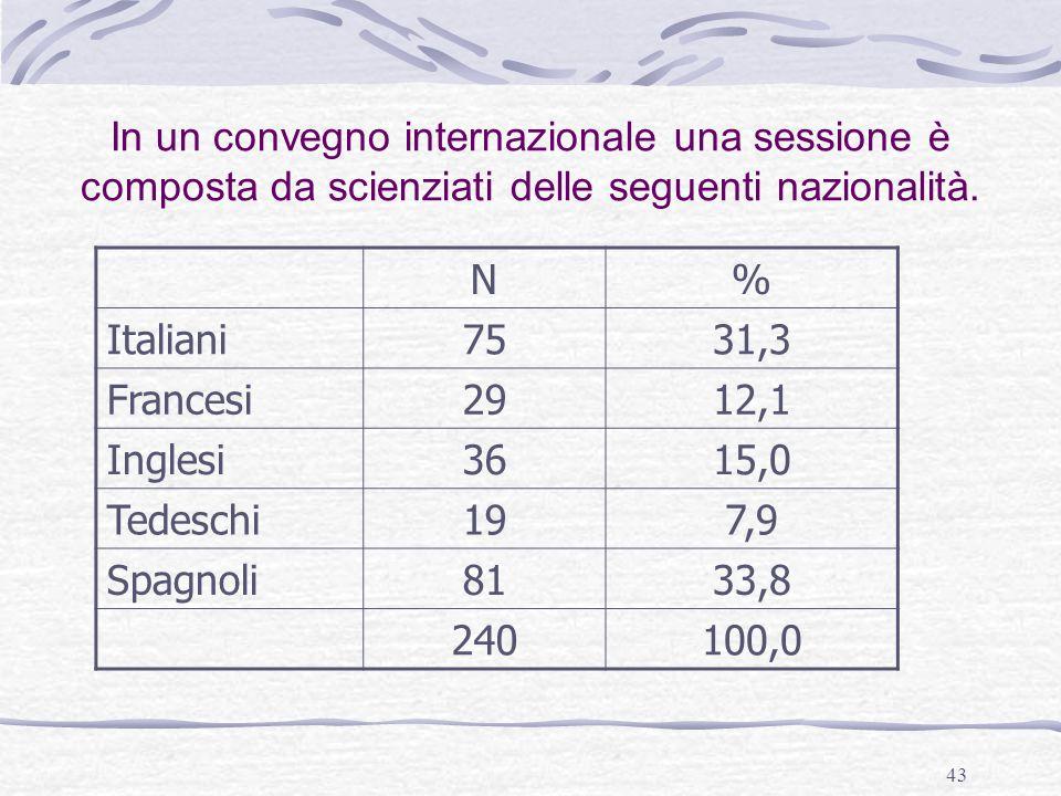43 N% Italiani7531,3 Francesi2912,1 Inglesi3615,0 Tedeschi197,9 Spagnoli8133,8 240100,0 In un convegno internazionale una sessione è composta da scien