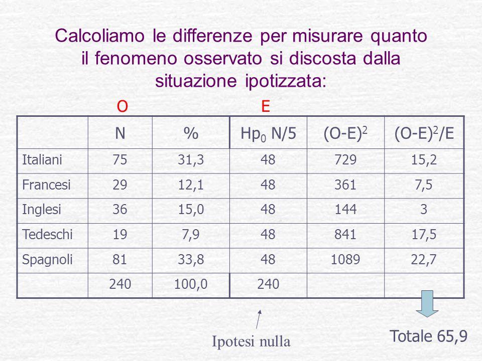 N%Hp 0 N/5(O-E) 2 (O-E) 2 /E Italiani7531,34872915,2 Francesi2912,1483617,5 Inglesi3615,0481443 Tedeschi197,94884117,5 Spagnoli8133,848108922,7 240100