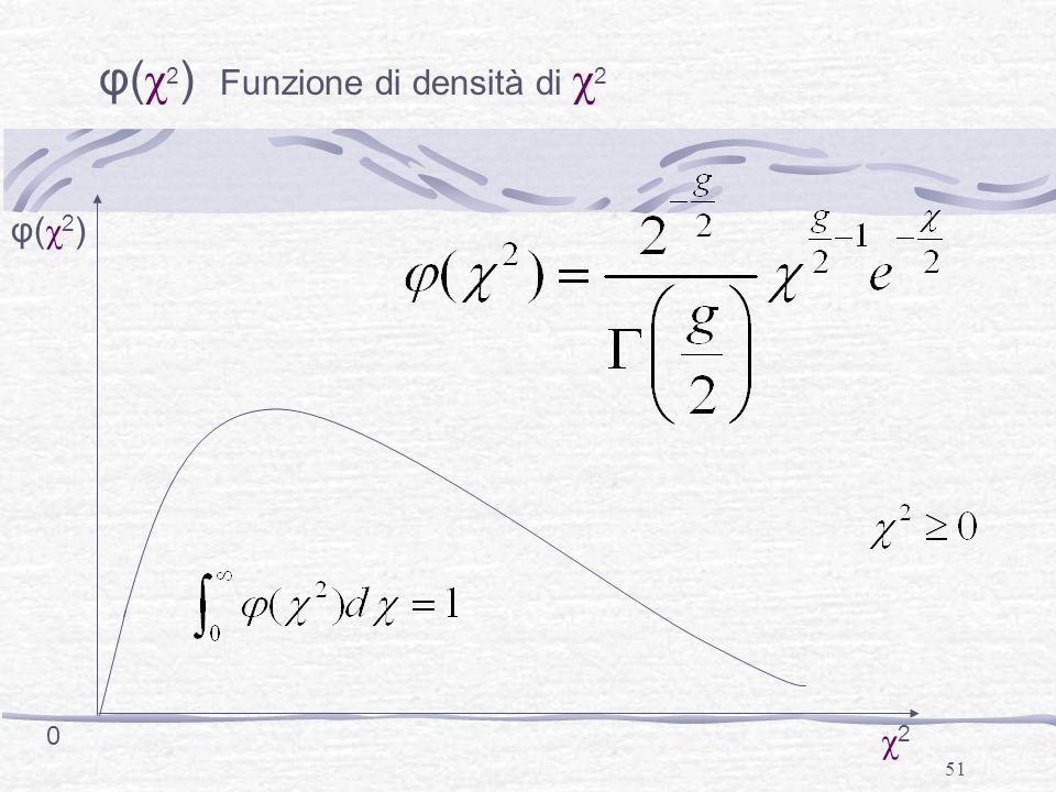 51 φ( χ 2 ) Funzione di densità di χ 2 0 φ(χ2)φ(χ2) χ2χ2