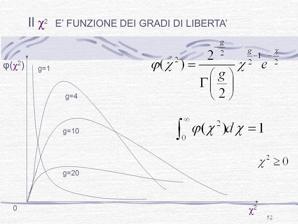 52 Il χ 2 E' FUNZIONE DEI GRADI DI LIBERTA' 0 φ(χ2)φ(χ2) χ2χ2 g=10 g=20 g=4 g=1