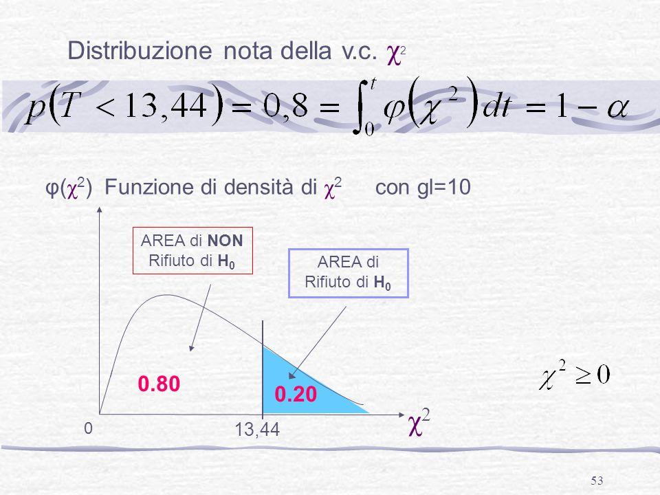53 Distribuzione nota della v.c. χ 2 φ( χ 2 ) Funzione di densità di χ 2 con gl=10 χ2χ2 AREA di Rifiuto di H 0 13,44 0 0.20 0.80 AREA di NON Rifiuto d