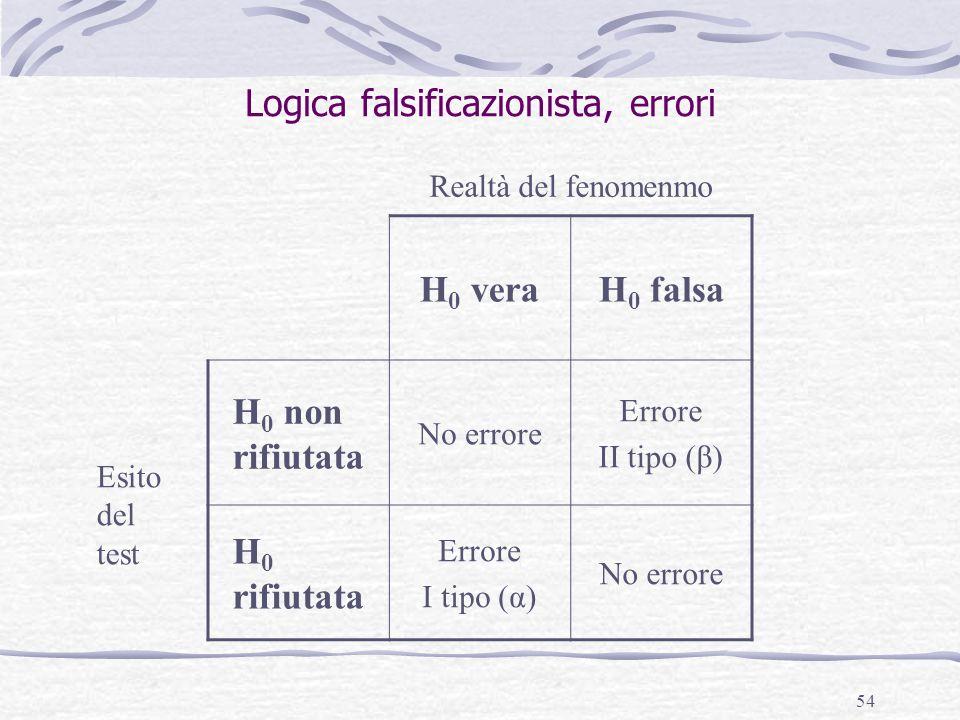 54 Logica falsificazionista, errori H 0 veraH 0 falsa H 0 non rifiutata No errore Errore II tipo (β) H 0 rifiutata Errore I tipo (α) No errore Esito d