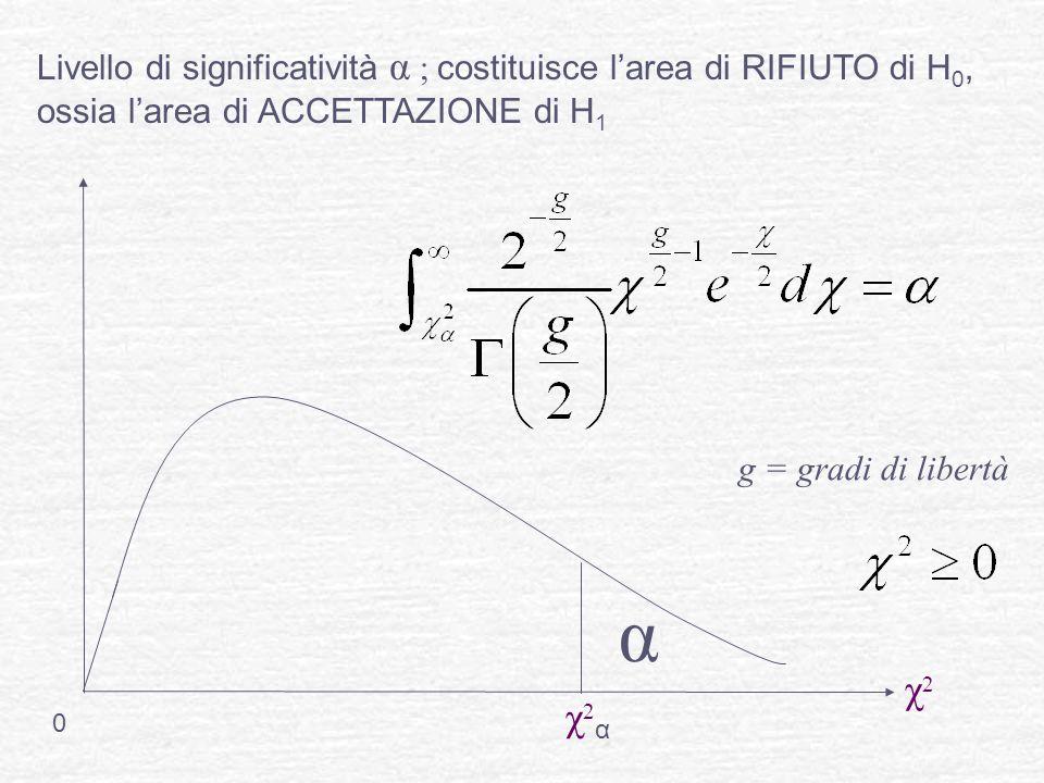 Livello di significatività α ; costituisce l'area di RIFIUTO di H 0, ossia l'area di ACCETTAZIONE di H 1 0 α χ2αχ2α χ2χ2 g = gradi di libertà