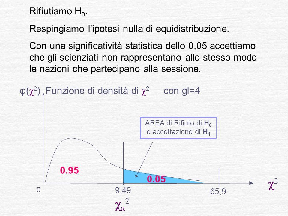 Rifiutiamo H 0. Respingiamo l'ipotesi nulla di equidistribuzione. Con una significatività statistica dello 0,05 accettiamo che gli scienziati non rapp