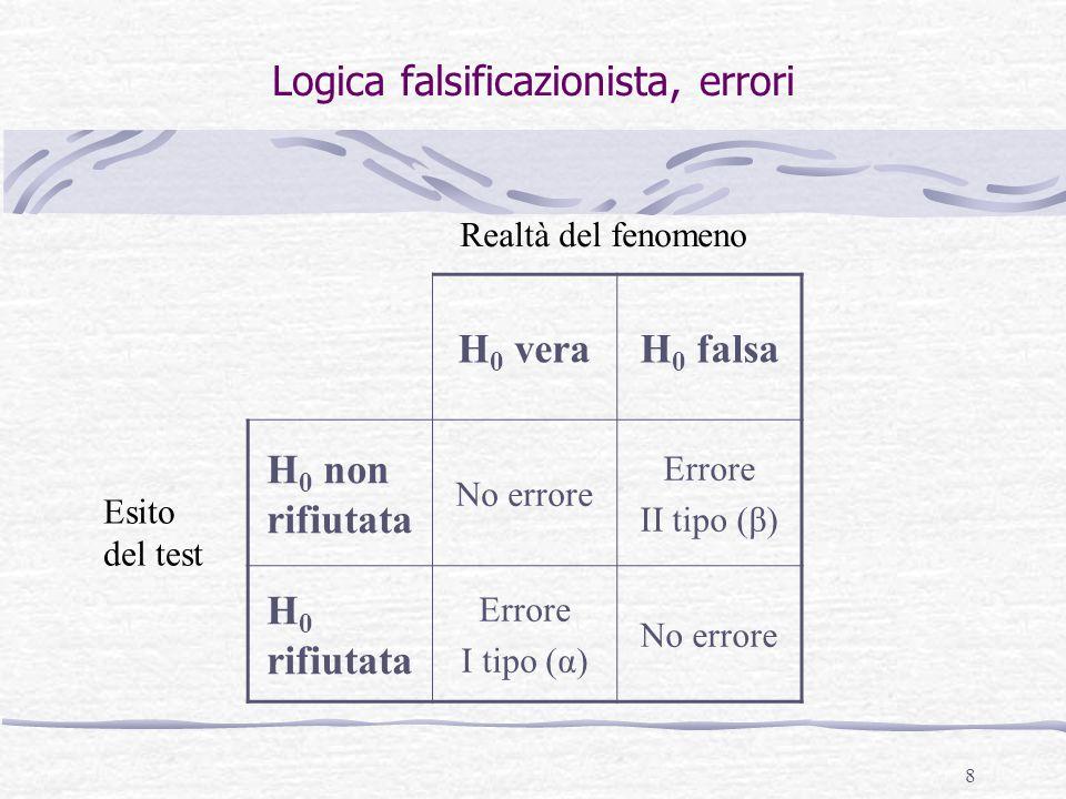 8 Logica falsificazionista, errori H 0 veraH 0 falsa H 0 non rifiutata No errore Errore II tipo (β) H 0 rifiutata Errore I tipo (α) No errore Esito de