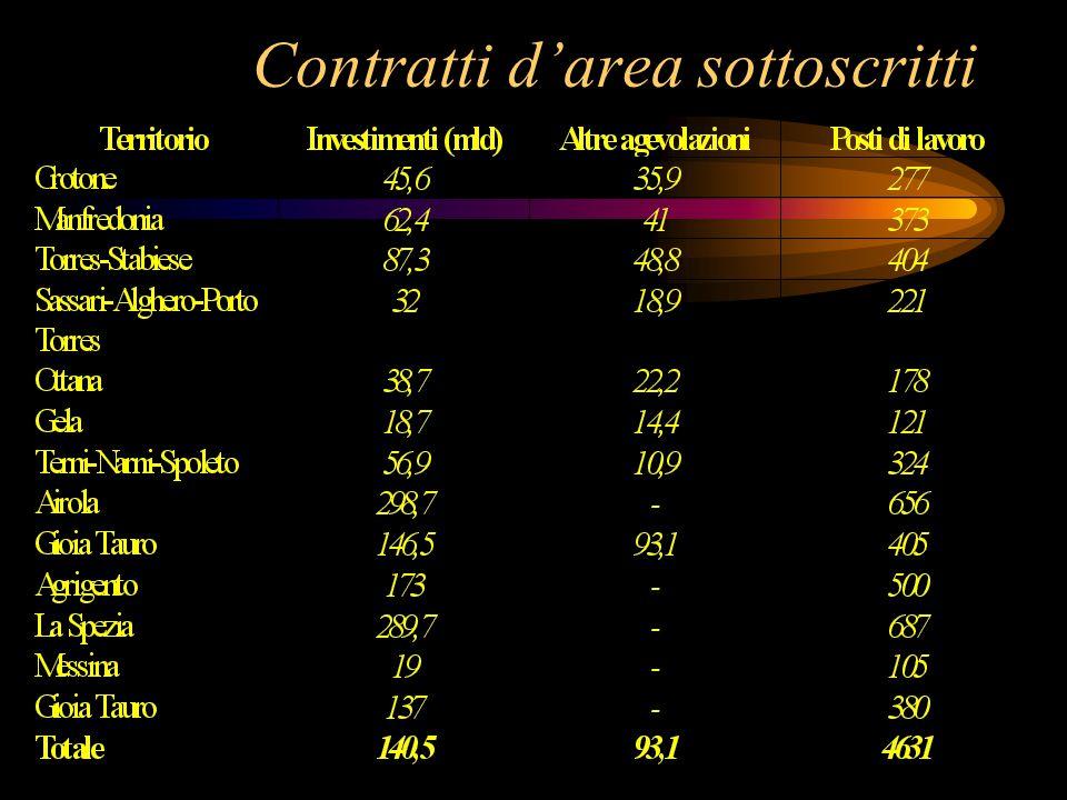 Infrastrutture ed erogazioni Agevolazioni per infrastrutture: 100% dell'investimento Erogazioni: Cassa depositi e prestiti