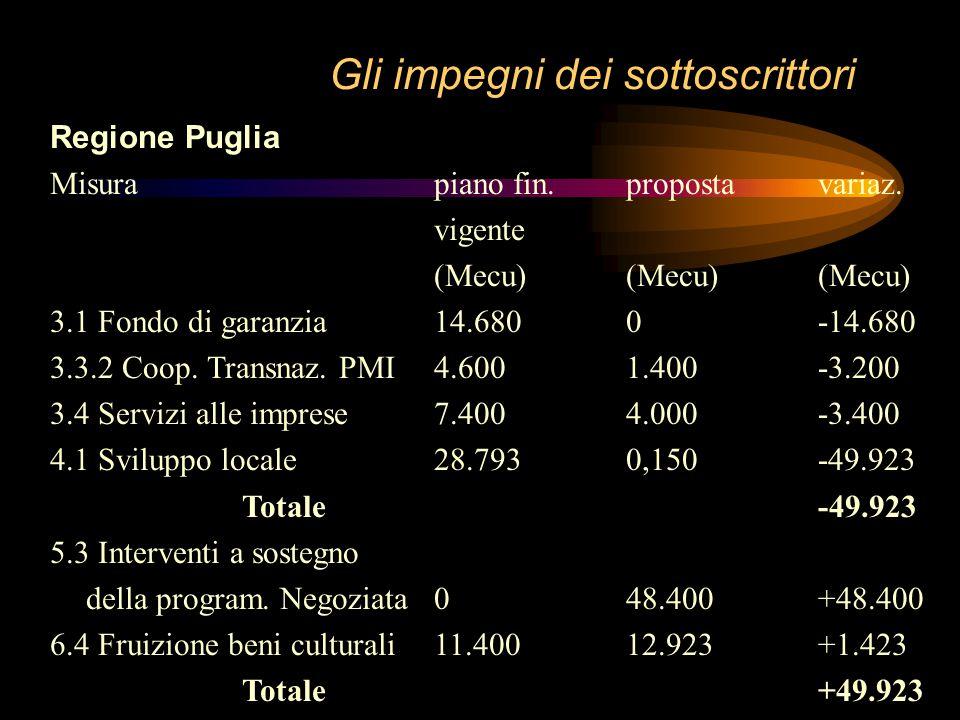 """Gli impegni dei sottoscrittori Regione Puglia Delibera di Giunta N. 4083 del 26-11-98: Revoca deliberazione n.3284/98 """"POP Puglia 94-99. Riprogrammazi"""