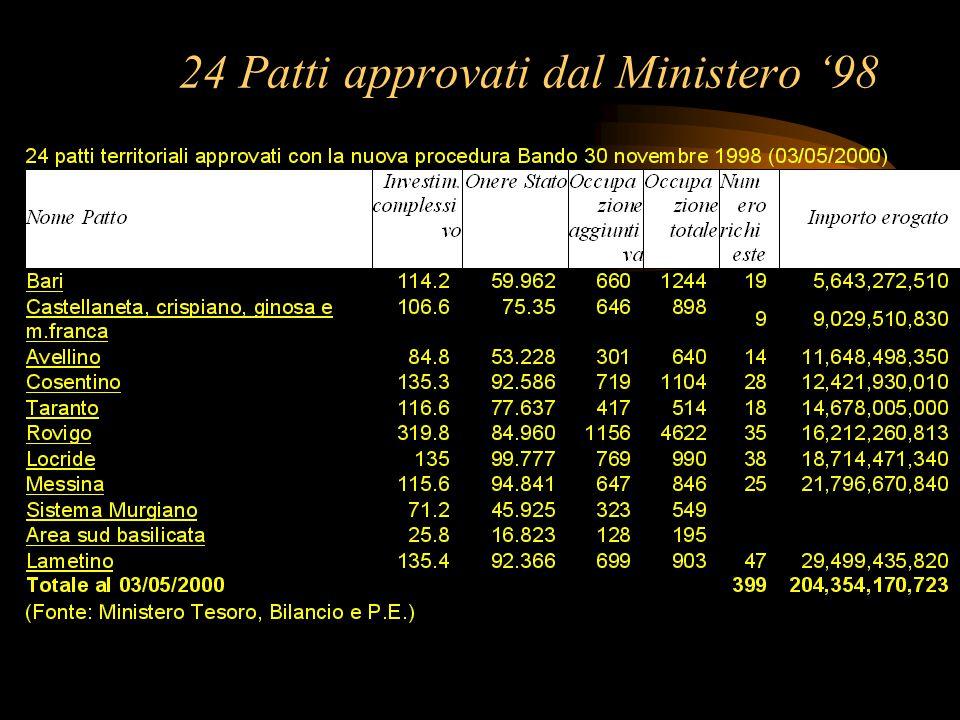24 Patti approvati dal Ministero '98
