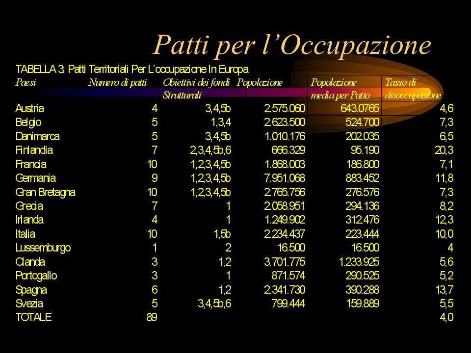 I 7 nuovi Patti approvati dal Ministero il 2-6-99 1Catanzaro91.2MLD 2Teramo100MLD 3Polis (Bari)66.1MLD 4Baronia (Avellino)65.2MLD 5Foggia71.7MLD 6Sime