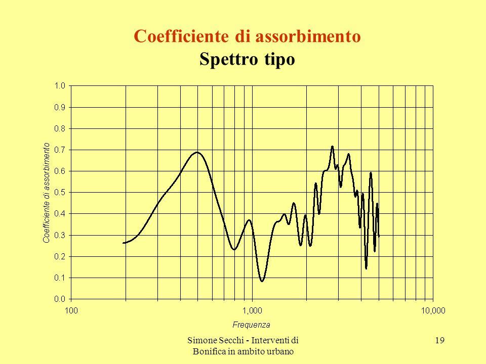 Simone Secchi - Interventi di Bonifica in ambito urbano 19 Coefficiente di assorbimento Spettro tipo