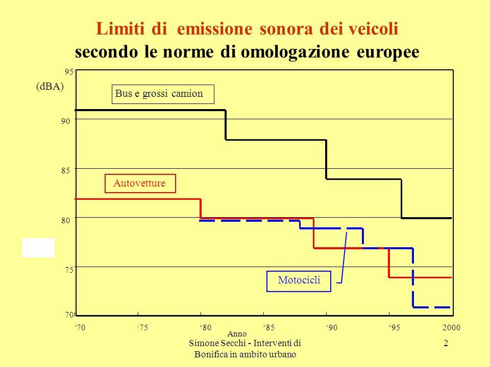 Simone Secchi - Interventi di Bonifica in ambito urbano 2 Limiti di emissione sonora dei veicoli secondo le norme di omologazione europee