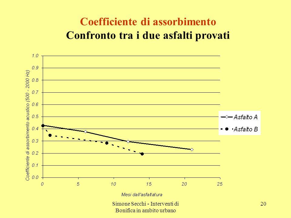 Simone Secchi - Interventi di Bonifica in ambito urbano 20 Coefficiente di assorbimento Confronto tra i due asfalti provati