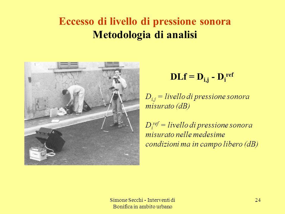 Simone Secchi - Interventi di Bonifica in ambito urbano 24 Eccesso di livello di pressione sonora Metodologia di analisi DLf = D i,j - D i ref D i,j = livello di pressione sonora misurato (dB) D i ref = livello di pressione sonora misurato nelle medesime condizioni ma in campo libero (dB)