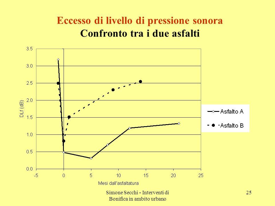 Simone Secchi - Interventi di Bonifica in ambito urbano 25 Eccesso di livello di pressione sonora Confronto tra i due asfalti