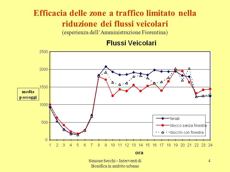 Simone Secchi - Interventi di Bonifica in ambito urbano 4 Efficacia delle zone a traffico limitato nella riduzione dei flussi veicolari (esperienza dell'Amministrazione Fiorentina)