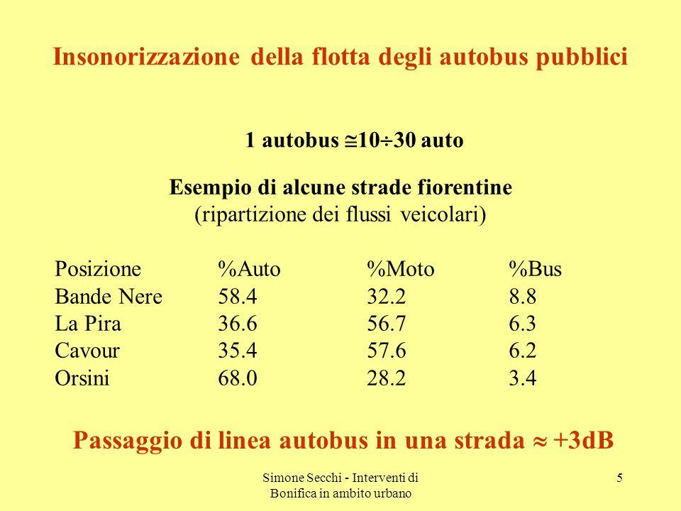 Simone Secchi - Interventi di Bonifica in ambito urbano 5 Esempio di alcune strade fiorentine (ripartizione dei flussi veicolari) Posizione%Auto%Moto%Bus Bande Nere58.432.28.8 La Pira36.656.76.3 Cavour35.457.66.2 Orsini68.028.23.4 Insonorizzazione della flotta degli autobus pubblici 1 autobus  10  30 auto Passaggio di linea autobus in una strada  +3dB
