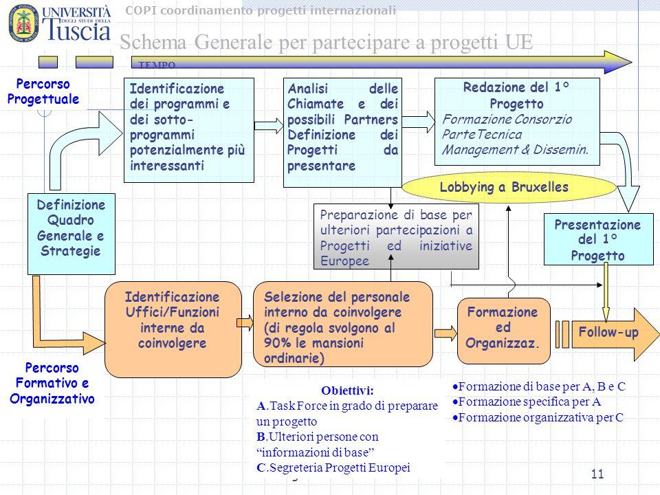 COPI coordinamento progetti internazionali Ing. Carlo Polidori11 Identificazione Uffici/Funzioni interne da coinvolgere Identificazione dei programmi