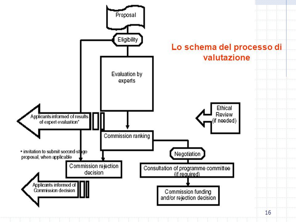 COPI coordinamento progetti internazionali Ing. Carlo Polidori16 Lo schema del processo di valutazione